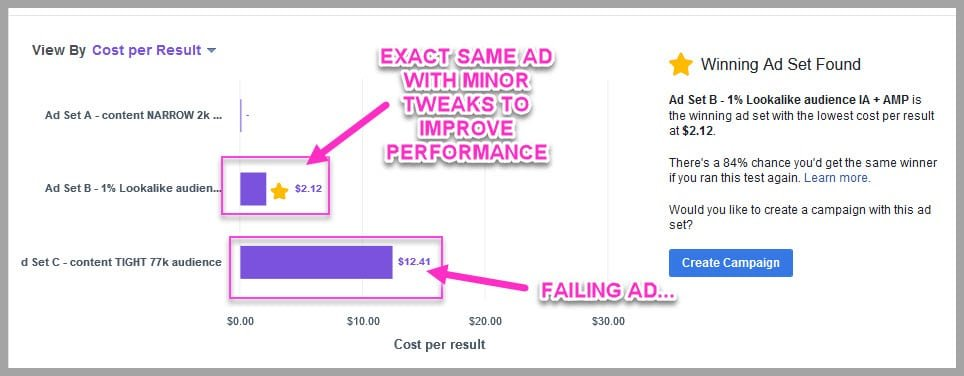 a/b testing facebook ads is the easiest way to get them profitable
