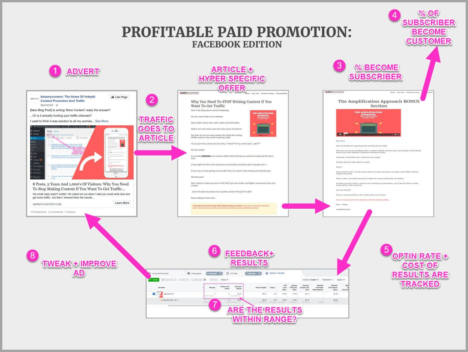 The 4 part process to profitable promoted content